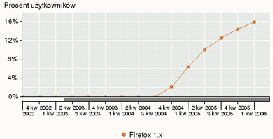 Firefox usage in Poland